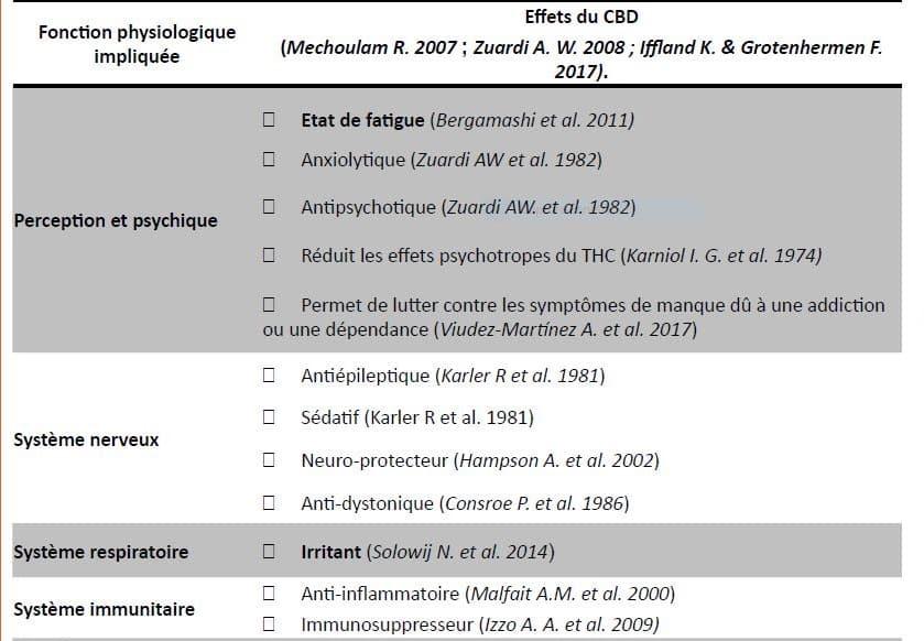 cbd et ses effets