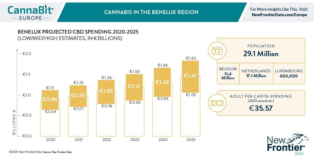 Le Benelux prépare le rythme de la légalisation du cannabis en Europe