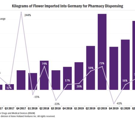 Le marché allemand des fleurs de cannabis médical montre des signes de refroidissement
