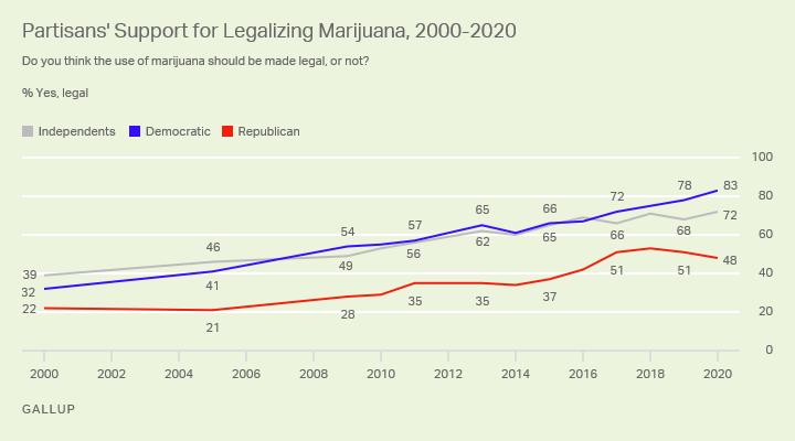 Données GALLUP sur la charge de la marijuana légale 4