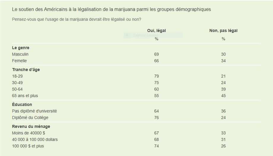 Données GALLUP sur la charge de la marijuana légale 2