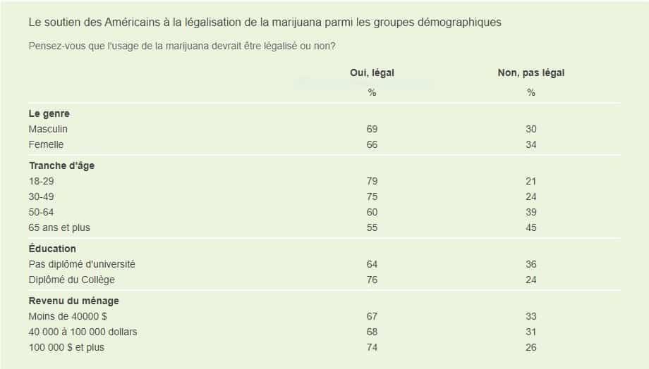 Données GALLUP sur la charge de la marijuana légale 3