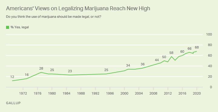 Données GALLUP sur la charge de la marijuana légale