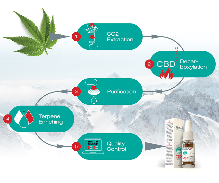 CBD.FR distribue cibdol cbd.fr votre fournisseur Cibdol en France